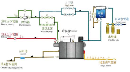 冷凝无压间接加热热水锅炉-江苏金鼎锅炉(图1)
