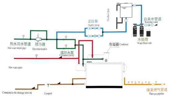 冷凝真空热水锅炉_江苏金鼎锅炉(图1)